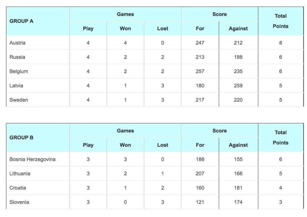 Final Group Standings of the Men's European Championships Division B