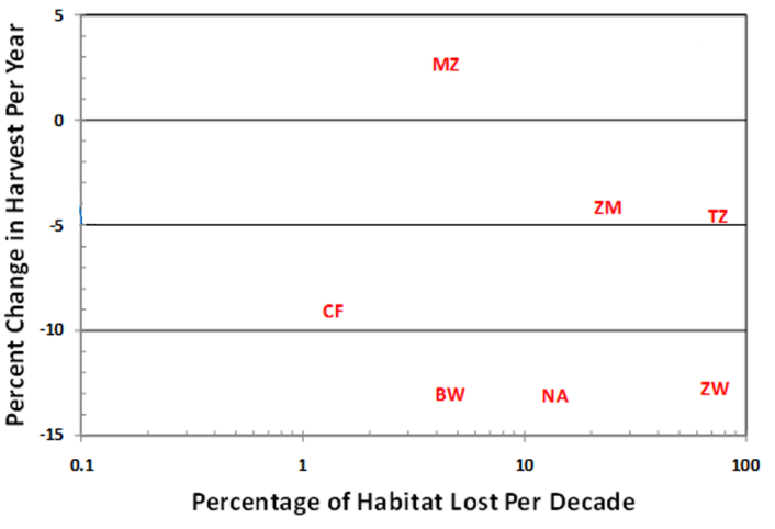 Lion Habitat Data
