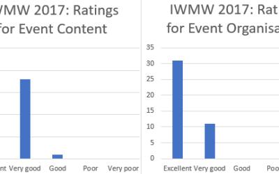 IWMW 2017: Participants' Feedback