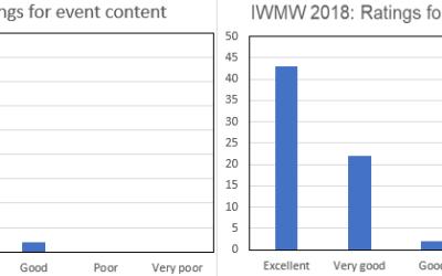 IWMW 2018: Participants' Feedback