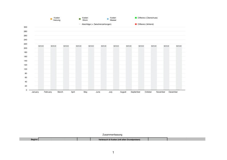 Billing and Consumption Costs Tracker Graph