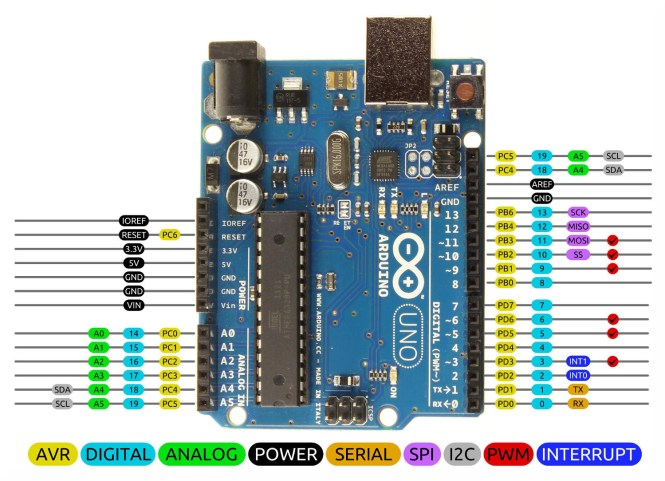 Arduino Uno R3 Pinout. Image by Bouni, photo by Arduino.cc, Creative Commons Attribution-ShareAlike (CC BY-SA) license.