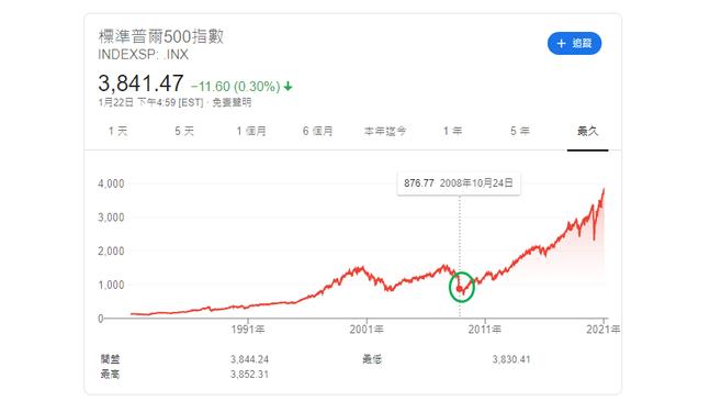 2008年的金融海嘯