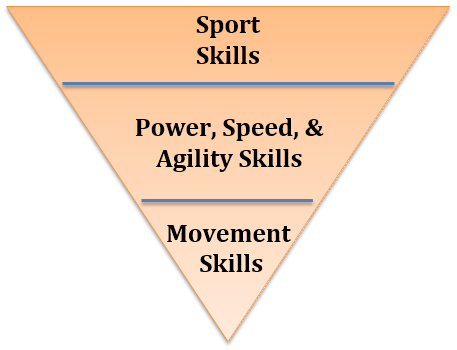 Current Athlete Pyramid
