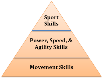 Ideal Athlete Pyramid