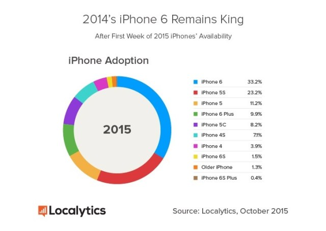 iPhone remains king