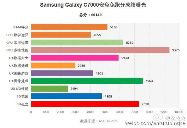 Samsung C7000