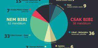 A 2020. március 2-i választások eredménye - grafika: Izraelinfo