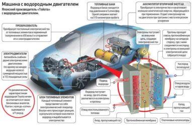 Как работает водородный двигатель? - Всё про устройство ...