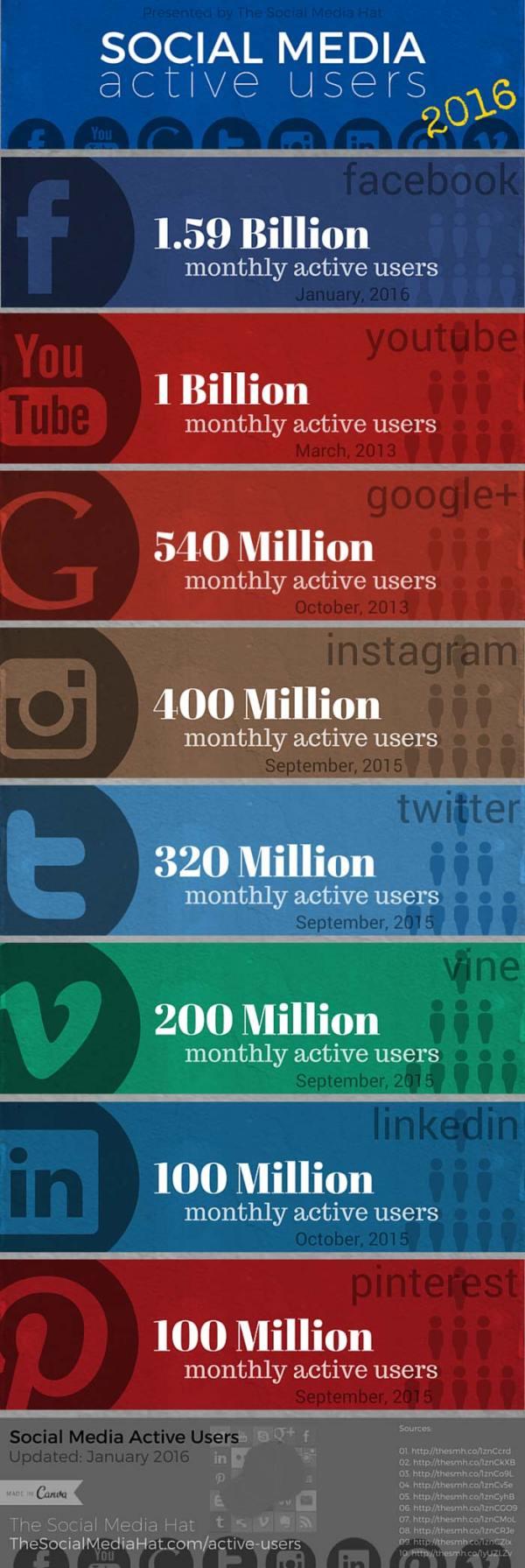 Aktivni korisnici društvenih mreža - infografika