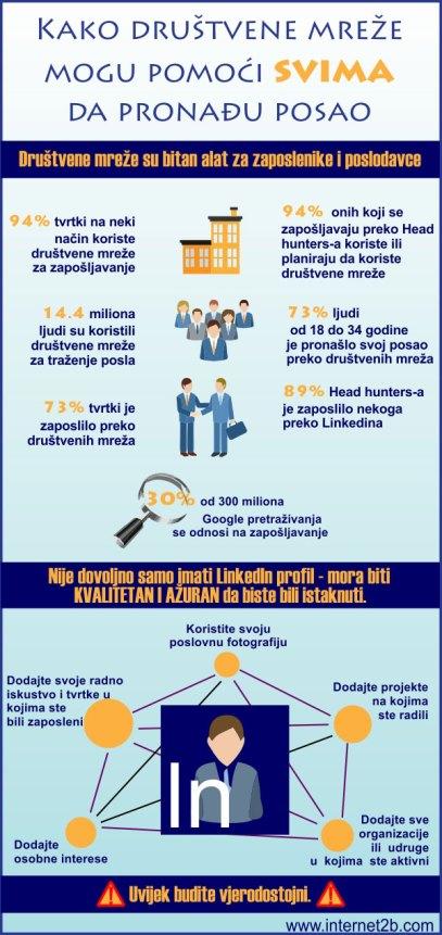 kako pronaci posao - infografika
