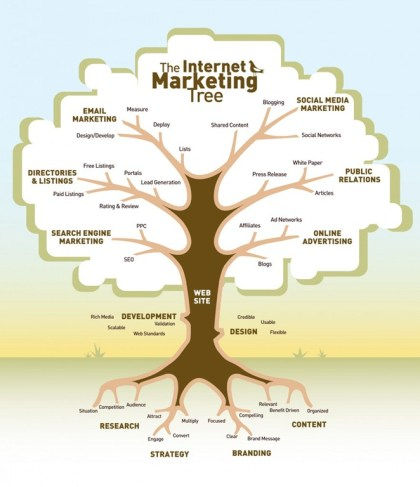 Internet-Marketing-Tree