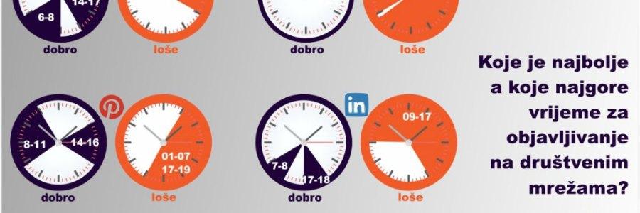 U koje vrijeme su najveće aktivnosti na društvenim mrežama?