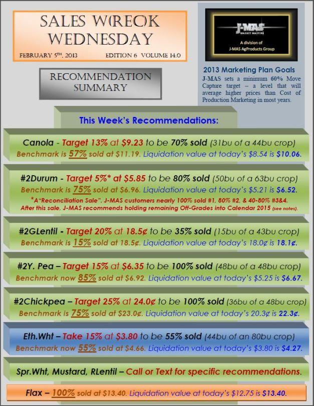 Sales Wreck Wednesday - Feb 5 Summary