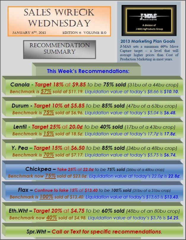 Sales Wreck Wednesday - Jan 8 Summary
