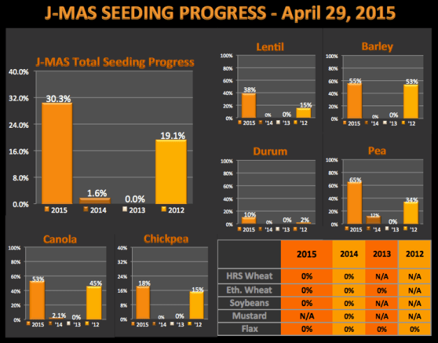 SeedingProgress_Apr29_chart