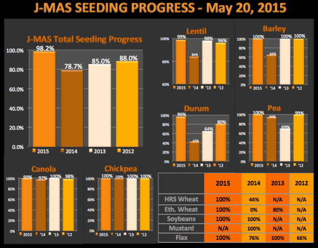 SeedingProgress_May20_chart