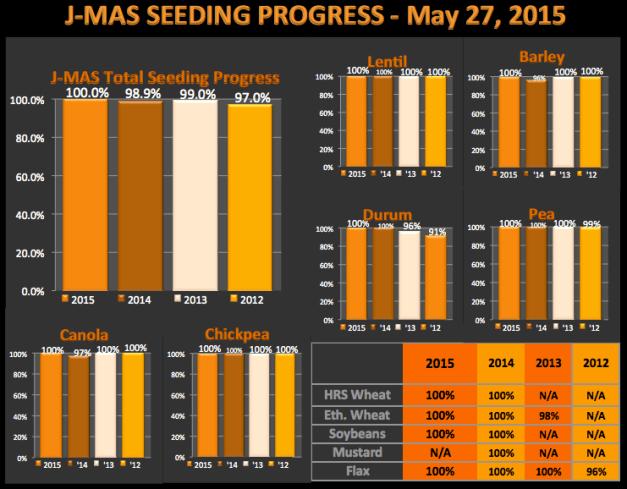 SeedingProgress_May27_chart
