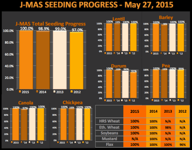 SeedingProgress_May27_chart