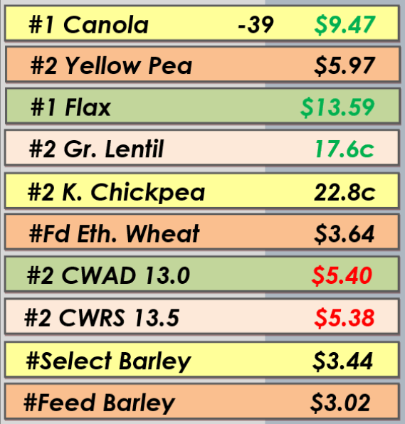 Best Bids - Apr. 1, 2014