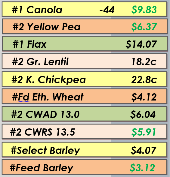 Best Bids - Apr. 29, 2014