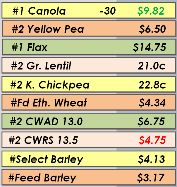 Best Bids - July 8, 2014