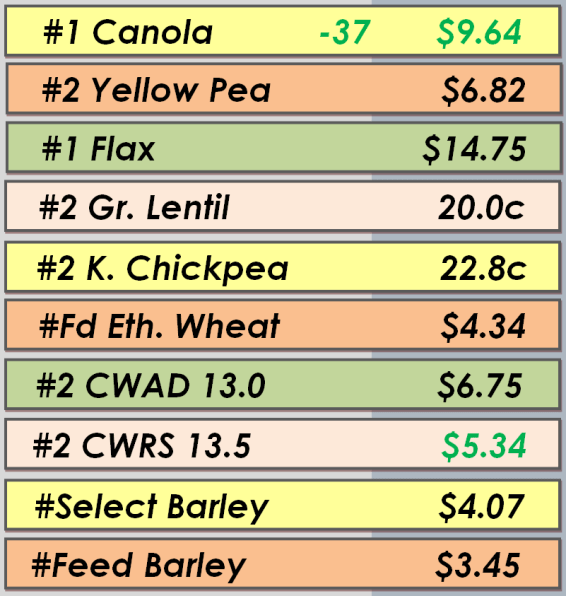 Best Bids - June 10, 2014