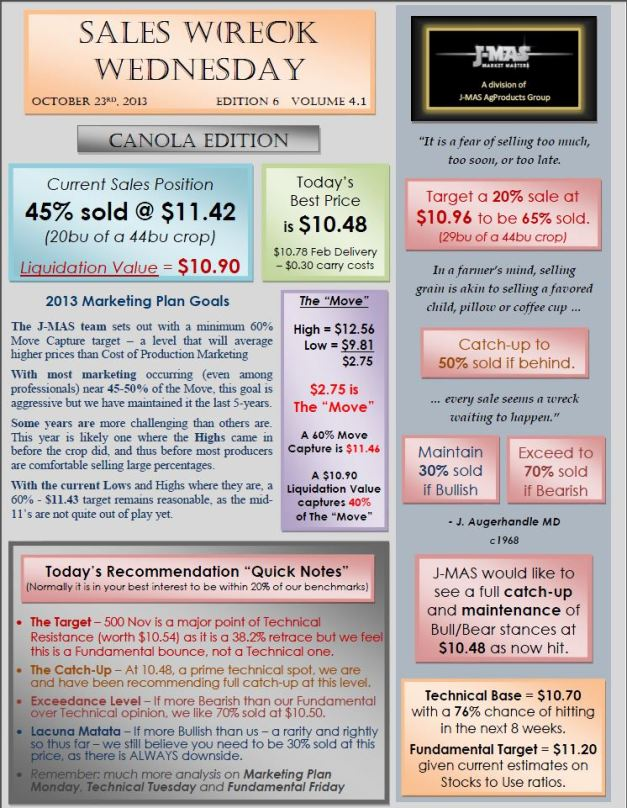 Sales Wreck Wednesday - Oct 23rd Canola