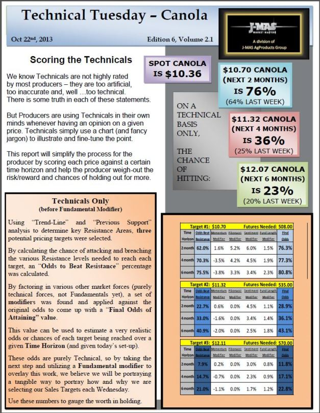 Technical Tuesday - Oct 22 Canola