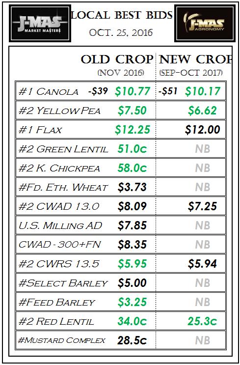 best-bids-oct-25-2016
