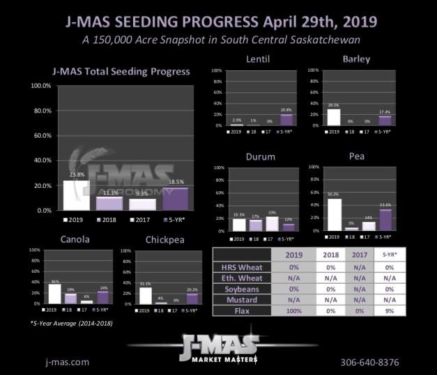 Seeding Progress 2019_Apr29.jpg