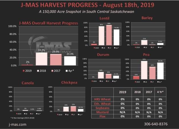 HarvestProgres2019_August18.jpg