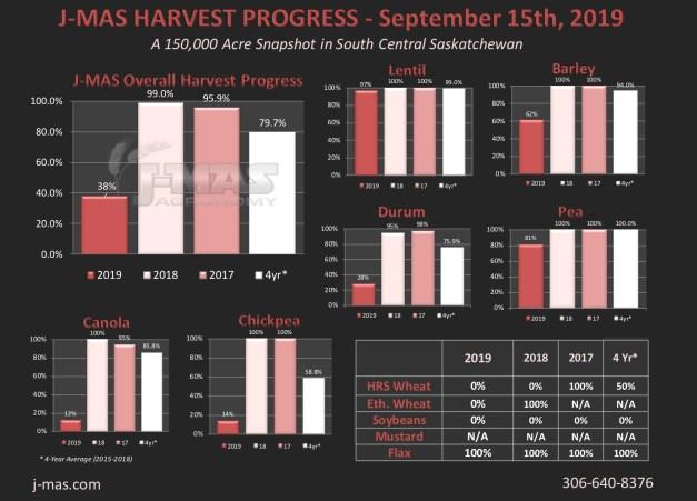 HarvestProgress2019_Sept15th.jpg