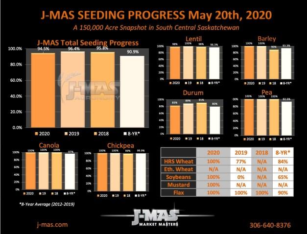 SeedingProgress2020_May20
