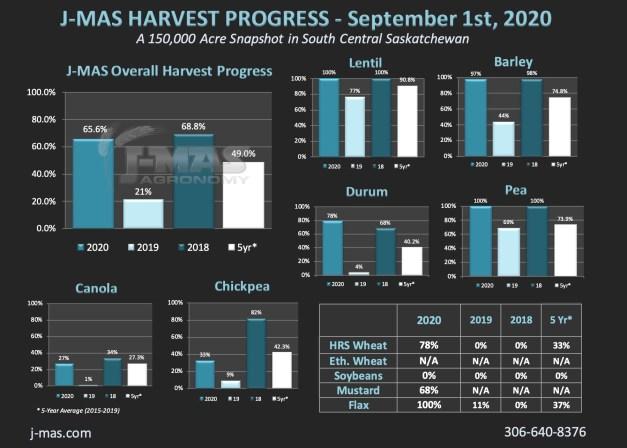 HarvestProgress2020_Sept1st.jpg