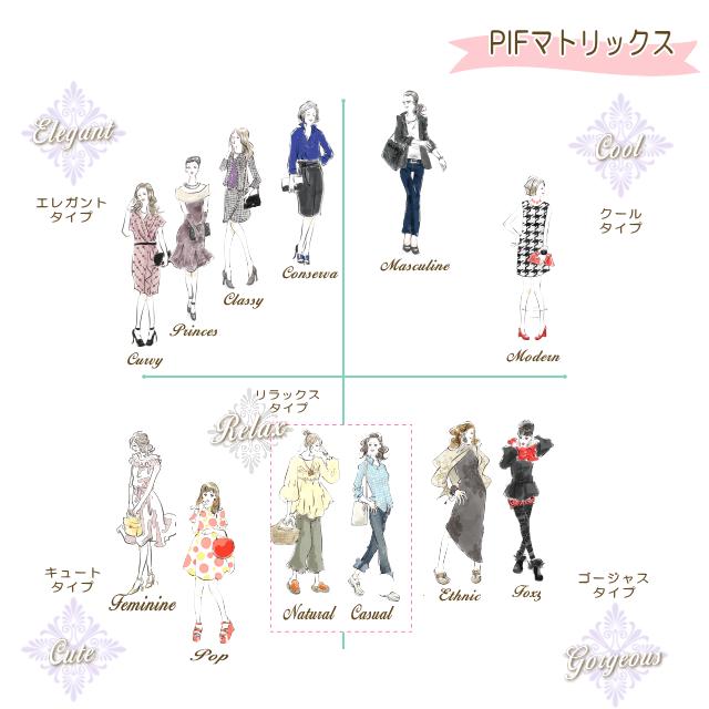 パーソナル・アイデンティティー・ファッション(マイデザイン分析)