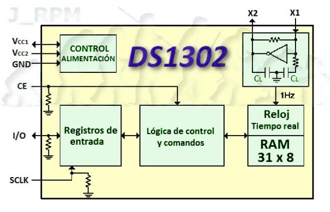 Esquema interno: DS1302