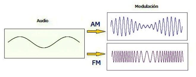 Modulación en Amplitud/Frecuencia