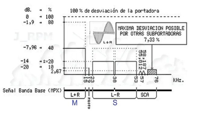 Expectro de la señal MPX