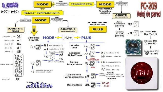 Diagrama de programación