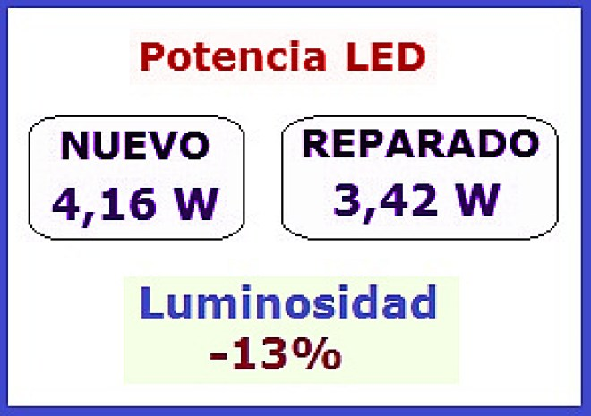 Potencia LED después de reparar
