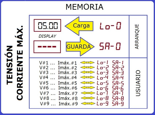 D3806 - Memorias