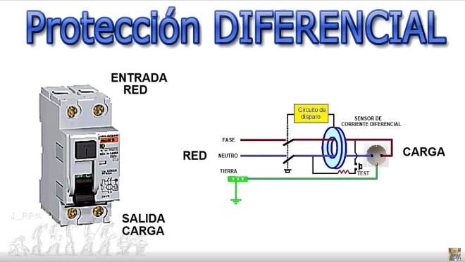 Funcionamiento del diferencial