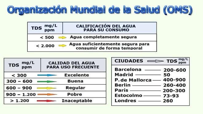 Calificación del agua según OMS