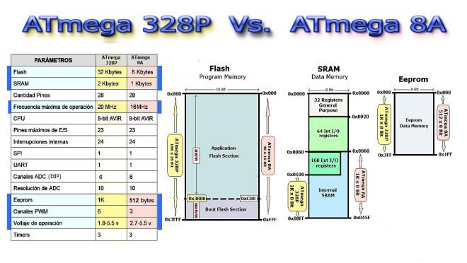 Comparativa: ATmega328P / ATmega8A