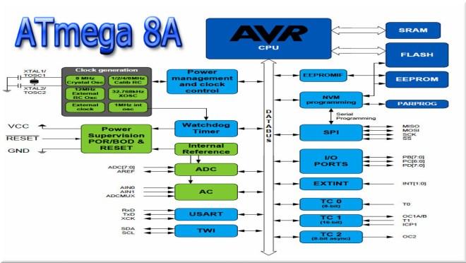 Esquema de bloques: ATmega8A