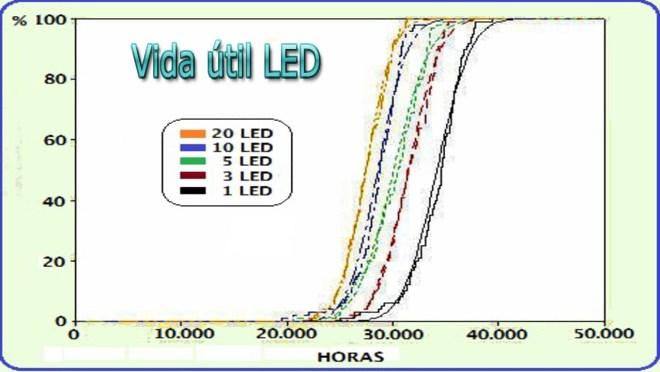 Vida útil LED
