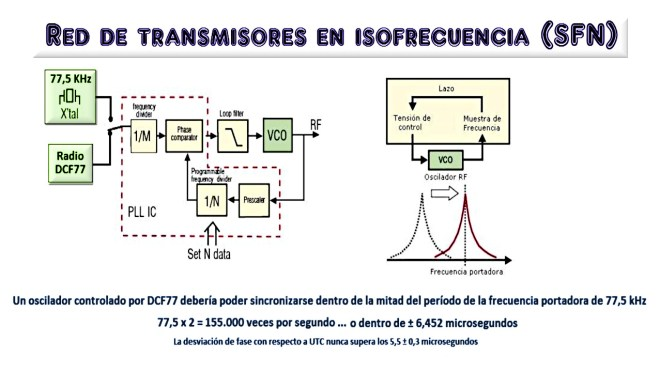Red de transmisores en isofrecuencia