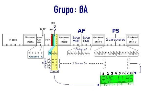 Grupo RDS del tipo: 0A