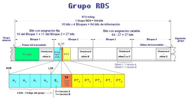 Detalles de un grupo RDS